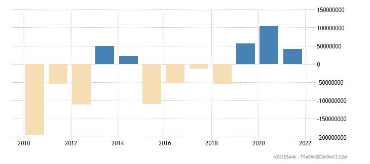 guyana changes in net reserves bop us dollar wb data