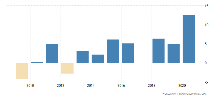 guyana claims on central government annual growth as percent of broad money wb data