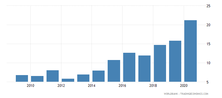 guyana claims on central government etc percent gdp wb data