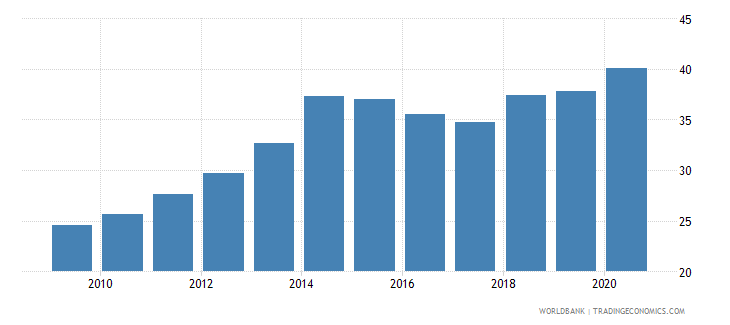 guyana claims on other sectors of the domestic economy percent of gdp wb data