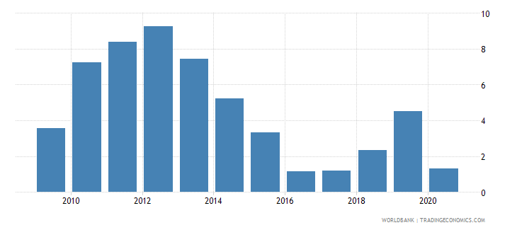 guyana claims on private sector annual growth as percent of broad money wb data