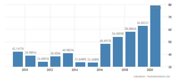guyana communications computer etc percent of service imports bop wb data
