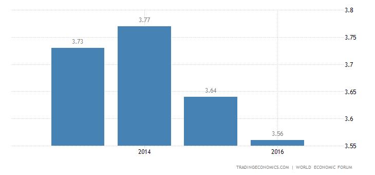 Guyana Competitiveness Index