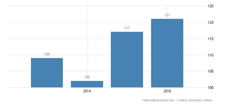 Guyana Competitiveness Rank