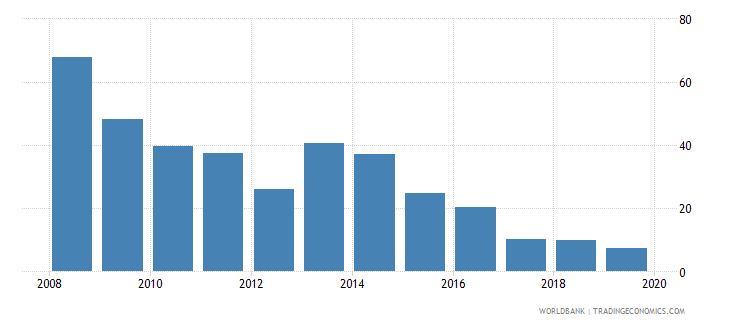 guyana consolidated foreign claims of bis reporting banks to gdp percent wb data