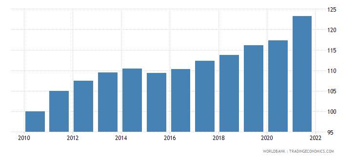 guyana consumer price index 2005  100 wb data