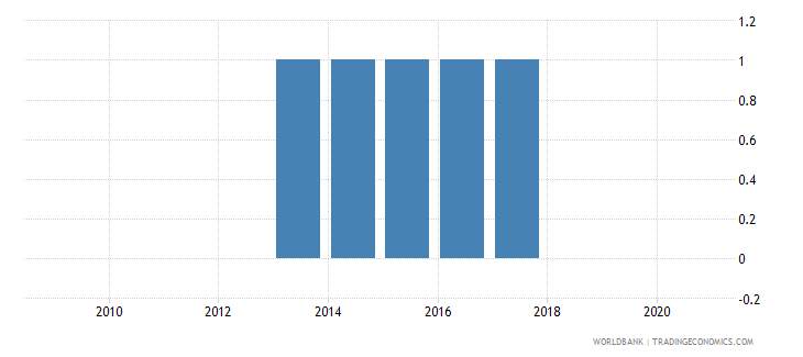 guyana consumer price index base year wb data