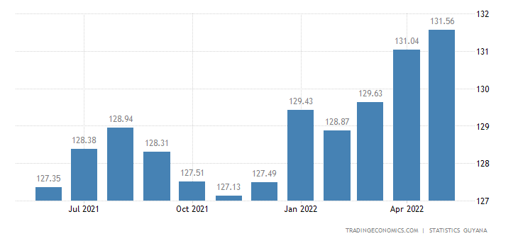 Guyana Consumer Price Index Cpi