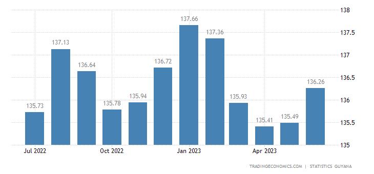 Guyana Consumer Price Index Cpi