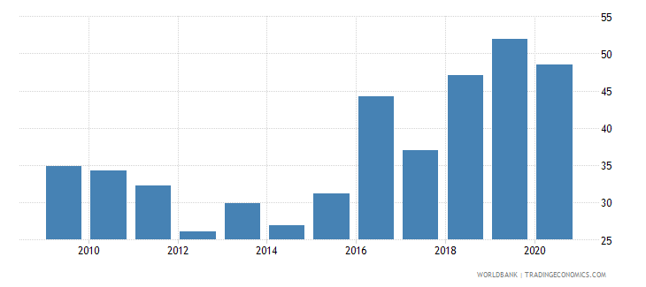 guyana control of corruption percentile rank wb data