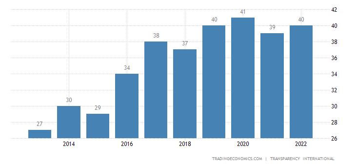 Guyana Corruption Index