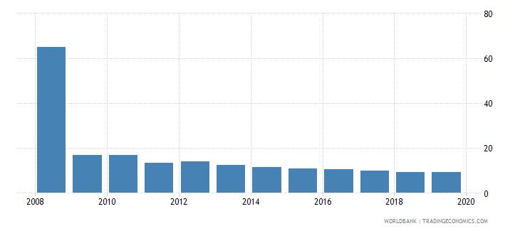 guyana cost of business start up procedures percent of gni per capita wb data