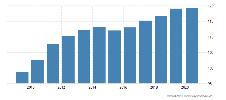 guyana cpi price nominal wb data
