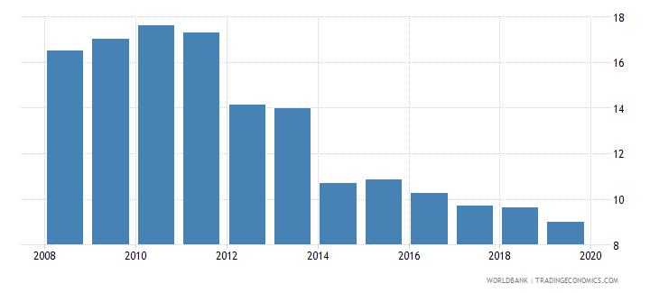 guyana credit to government and state owned enterprises to gdp percent wb data