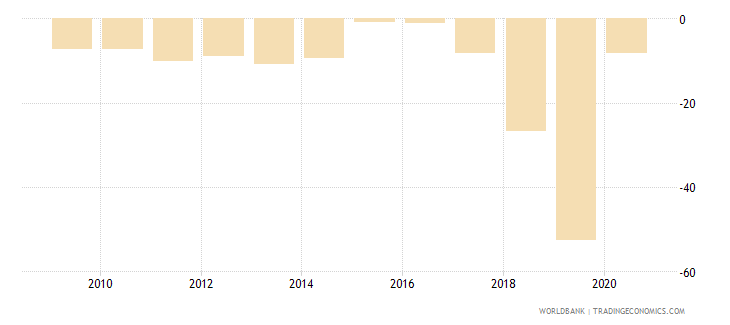 guyana current account balance percent of gdp wb data