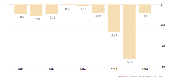 Guyana Current Account to GDP