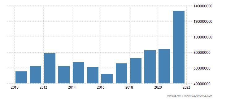 guyana current transfers receipts bop us dollar wb data