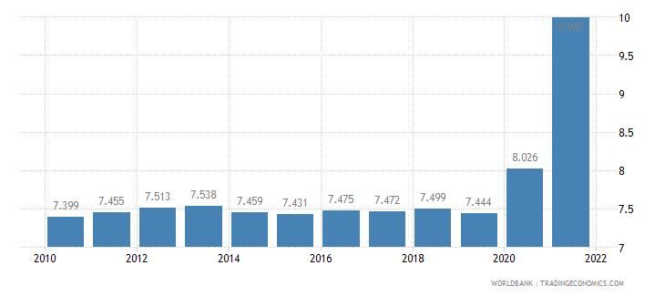 guyana death rate crude per 1 000 people wb data