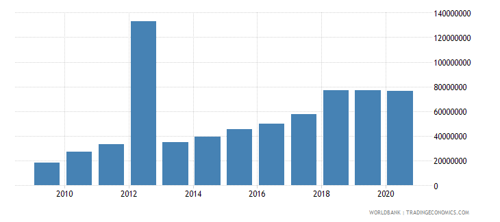 guyana debt service on external debt public and publicly guaranteed ppg tds us dollar wb data