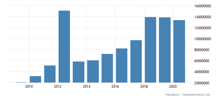 guyana debt service on external debt total tds us dollar wb data
