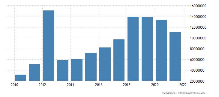 guyana debt service on external debt total tds us dollar wb data