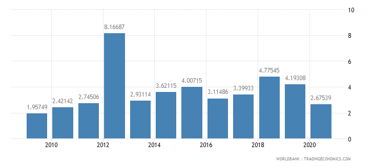 guyana debt service ppg and imf only percent of exports excluding workers remittances wb data