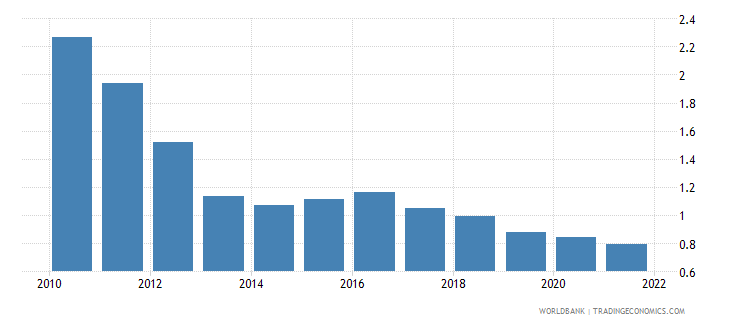 guyana deposit interest rate percent wb data