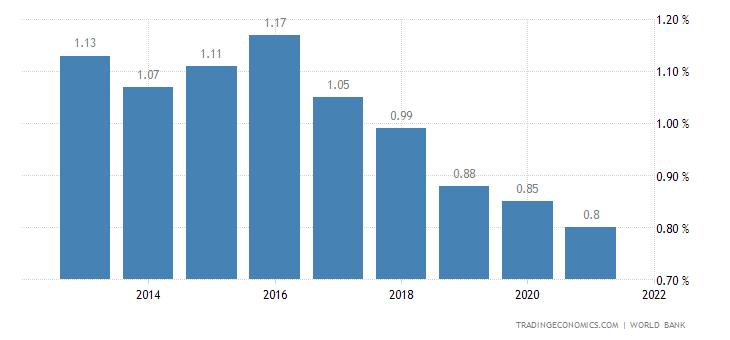 Deposit Interest Rate in Guyana