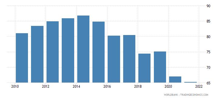 guyana deposit money bank assets to deposit money bank assets and central bank assets percent wb data