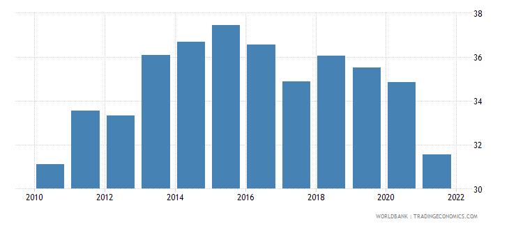 guyana deposit money banks assets to gdp percent wb data