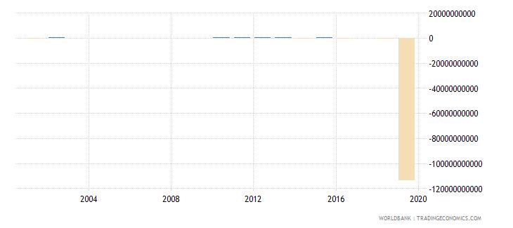 guyana discrepancy in expenditure estimate of gdp constant lcu wb data