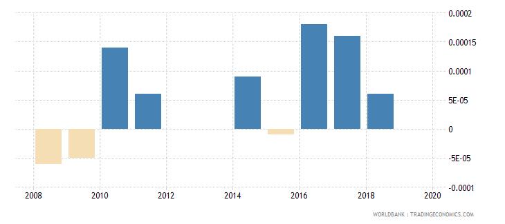 guyana discrepancy in expenditure estimate of gdp current lcu wb data
