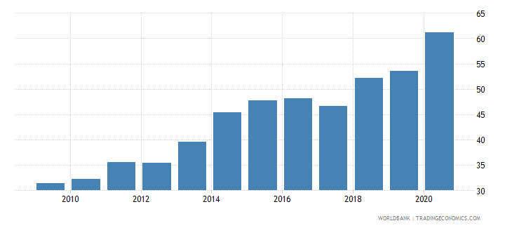 guyana domestic credit provided by banking sector percent of gdp wb data