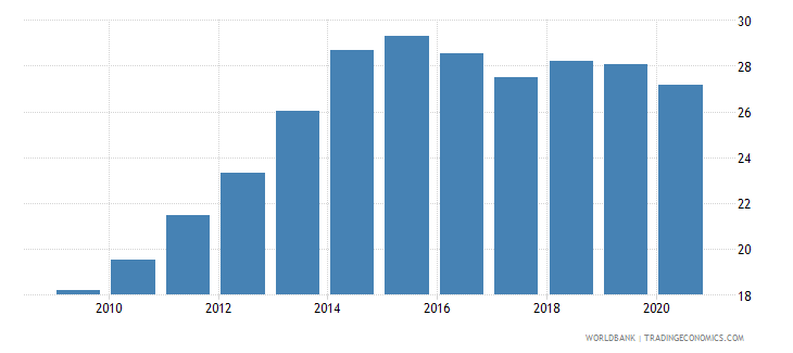 guyana domestic credit to private sector by banks percent of gdp wb data