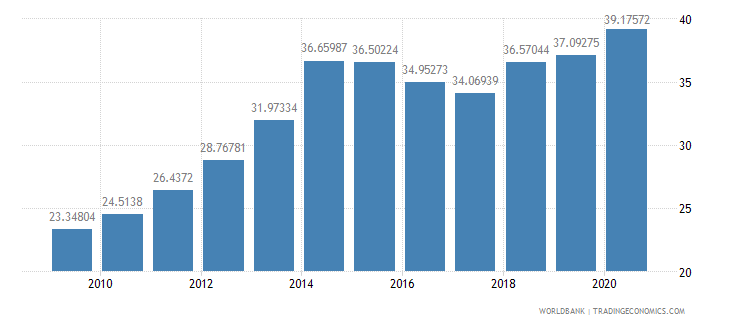 guyana domestic credit to private sector percent of gdp wb data