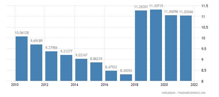 guyana employees industry female percent of female employment wb data