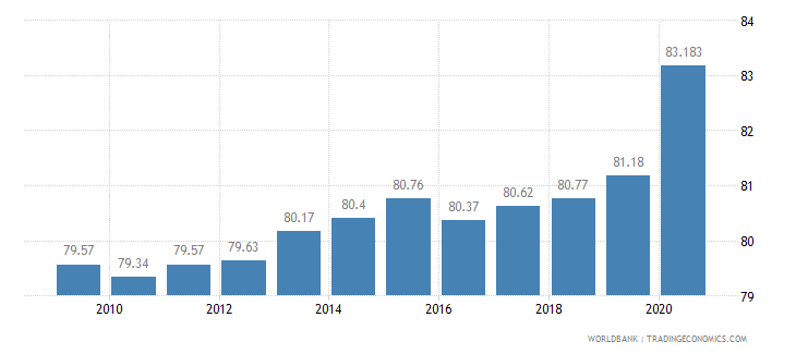 guyana employees services female percent of female employment wb data