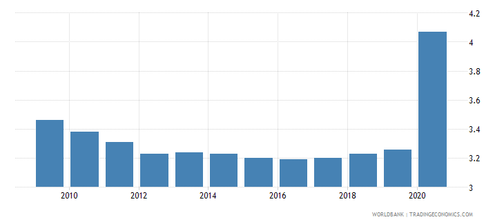 guyana employers female percent of employment wb data