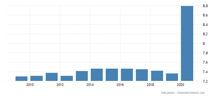 guyana employers male percent of employment wb data