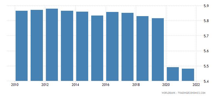 guyana employers total percent of employment wb data