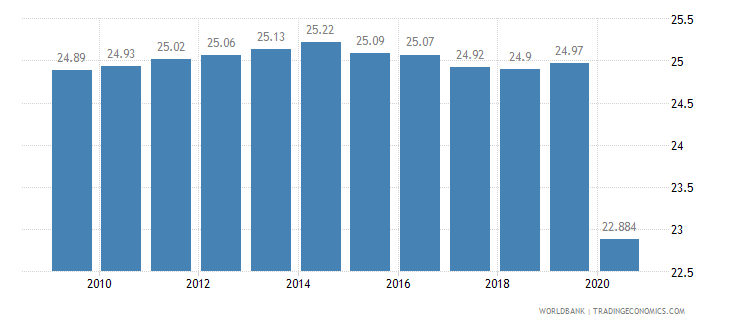 guyana employment in industry percent of total employment wb data