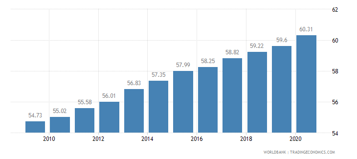 guyana employment in services percent of total employment wb data