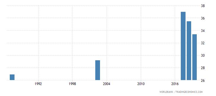 guyana employment to population ratio 15 female percent national estimate wb data