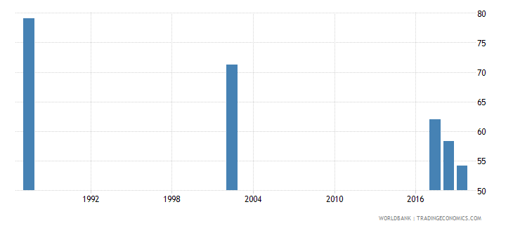 guyana employment to population ratio 15 male percent national estimate wb data