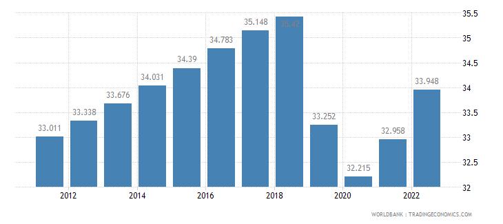 guyana employment to population ratio 15 plus  female percent wb data