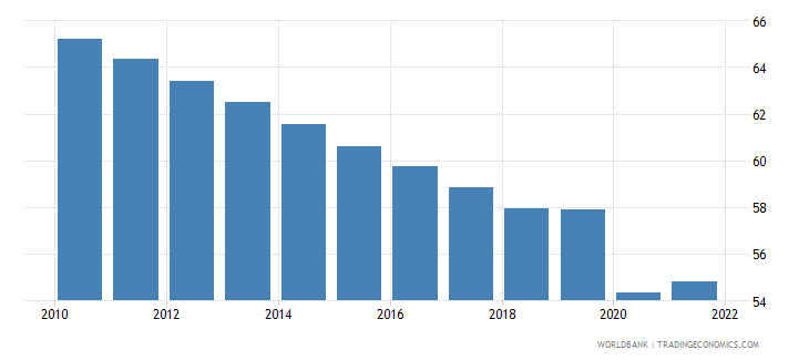 guyana employment to population ratio 15 plus  male percent wb data