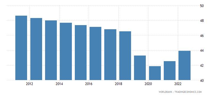 guyana employment to population ratio 15 plus  total percent wb data