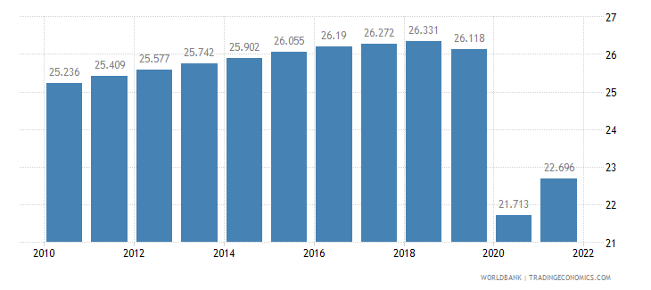 guyana employment to population ratio ages 15 24 female percent wb data