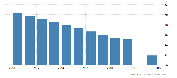 guyana employment to population ratio ages 15 24 male percent wb data