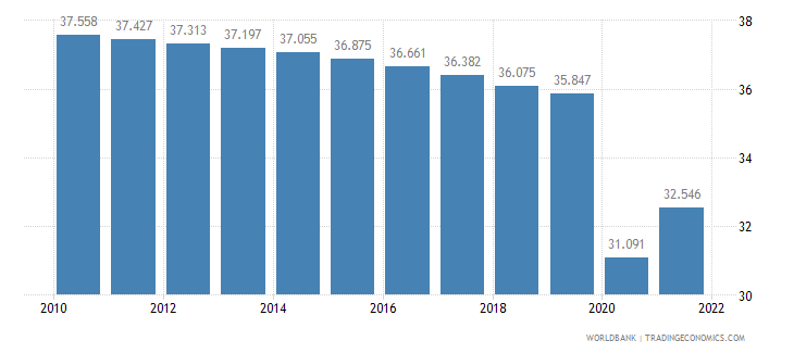 guyana employment to population ratio ages 15 24 total percent wb data